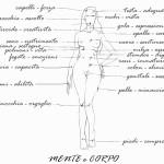 SCHEMI MENTALI E PROBLEMI FISICI: gli ingredienti naturali che alleviano i disturbi psicosomatici
