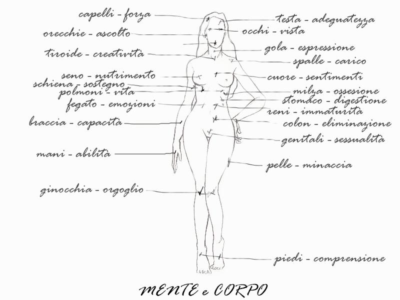mente e corpo per natura